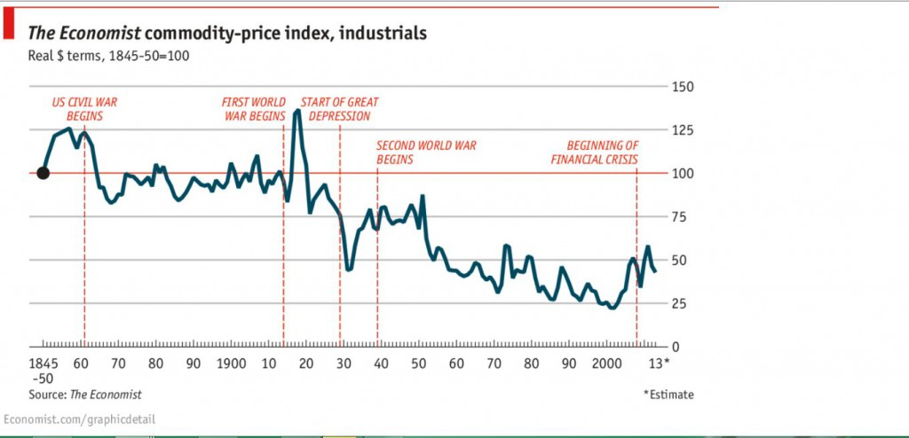 Inflation-Adjusted-Commodity-Price-Index